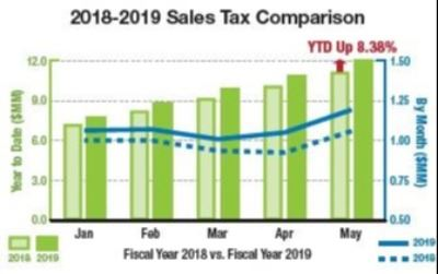 2018-2019 Sales Tax Comparison