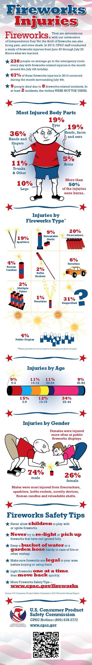 Fireworks-Infographic-2015-web